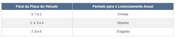 Tabela do Licenciamento 2022 RJ